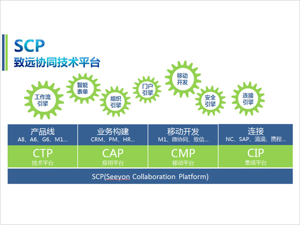 協同技術平臺(CTP)