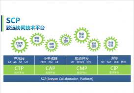 协同技术平台(CTP)
